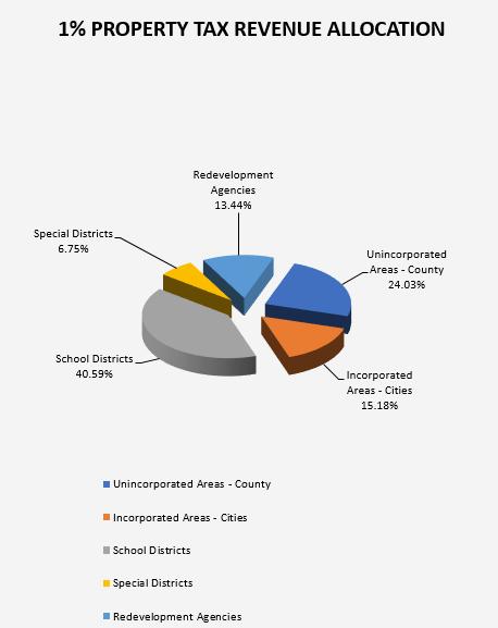 2018-2019 1% Property Tax Revenue Allocation Chart